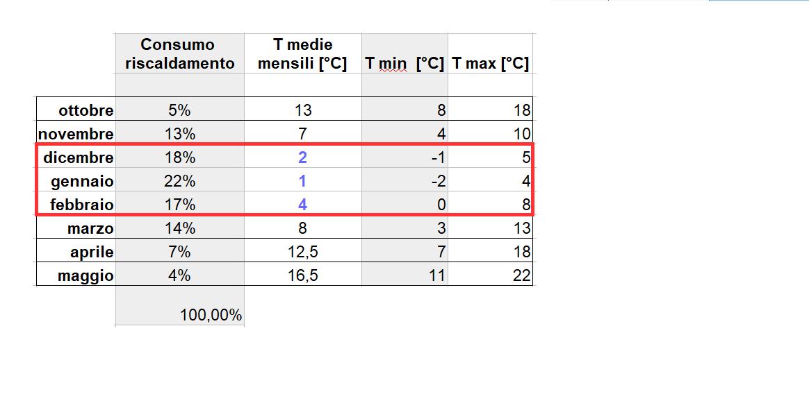 Pompa di Calore ibrida - temperature mensili